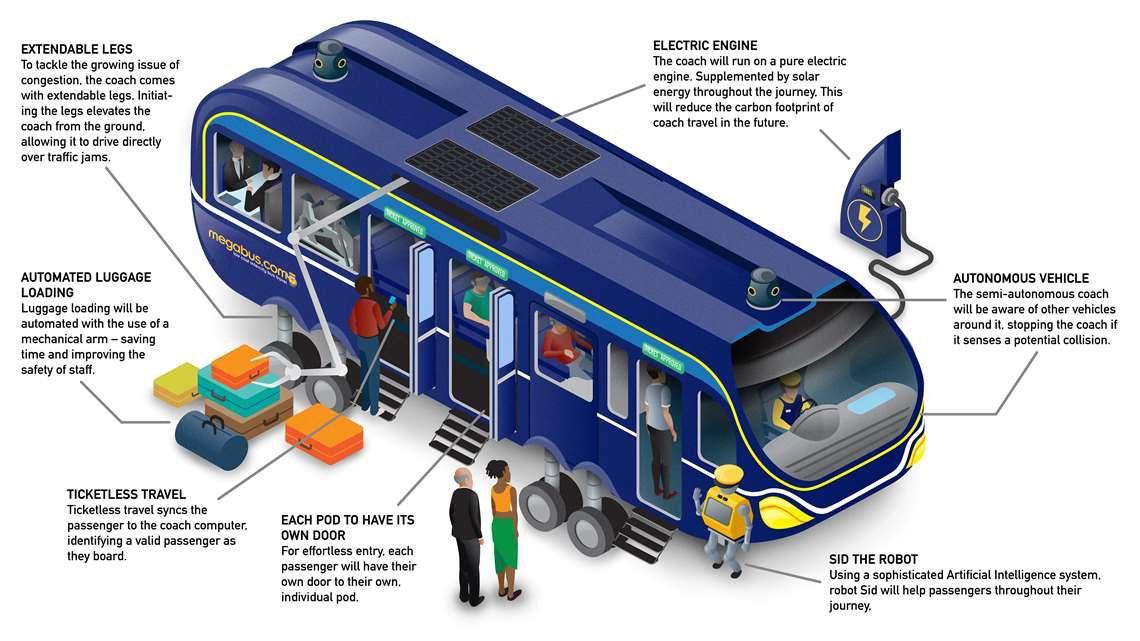 The autonomous bus of the future.