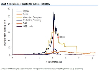 the greatest asset price bubbles in history