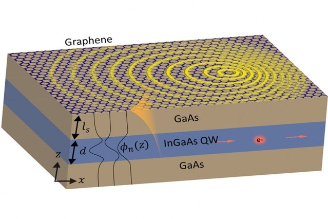 A gallium-arsenide, indium-gallium-arsenide, and overlayer of graphene thin from from researchers at MIT andTechnion in Israel