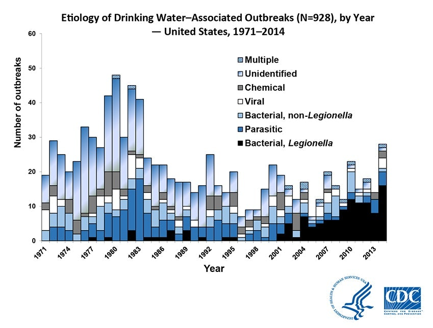 drinking water data