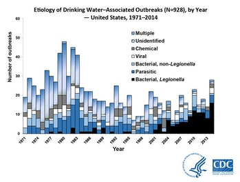 drinking water data