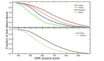 GRE physics