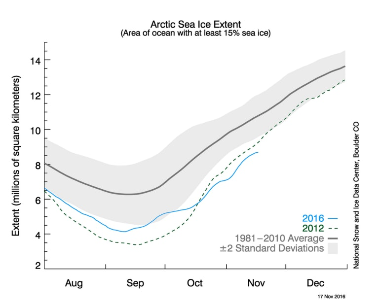 This Graph Shows Global Sea Ice Is Disappearing Faster