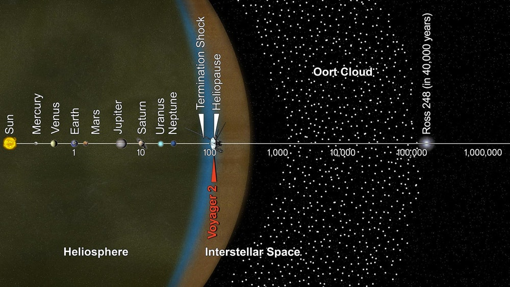 The journey of Voyager so far (distances are in Astronomical Units, or AUs)