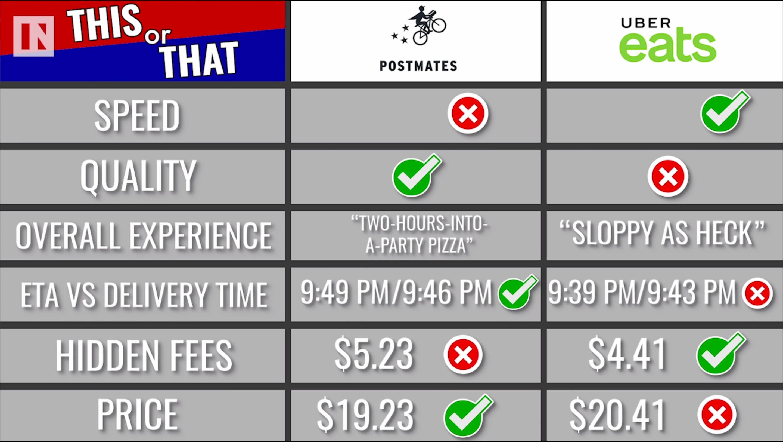 uber eat vs postmates