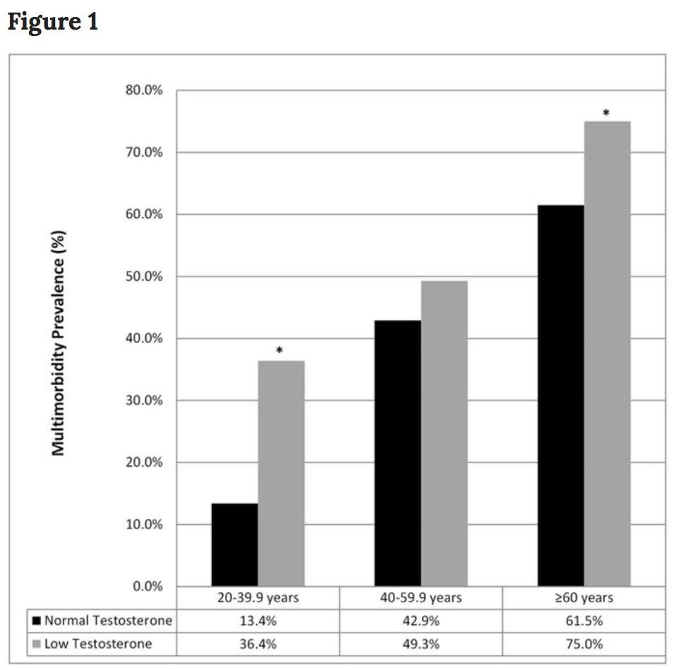 testosterone health effects