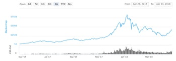 The market is booming...slowly.