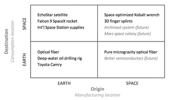 A framework of Earth-space operations.