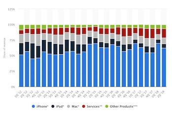 Apple sales states