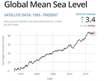 Sea level rise since 1992