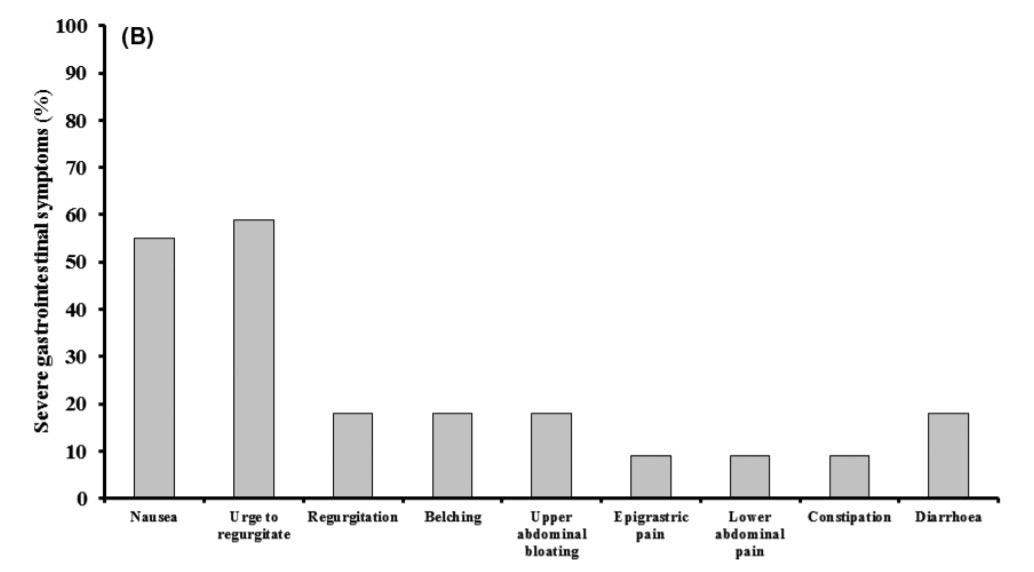 chart graph pain marathon ultramarathon gastrointestinal distress poopy