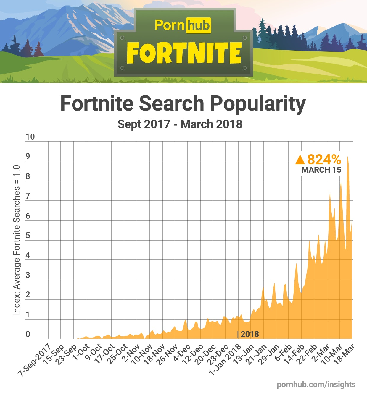 'Fortnite'-related porn searches are increasing exponentially.