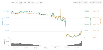 BCC's performance over the past seven days.