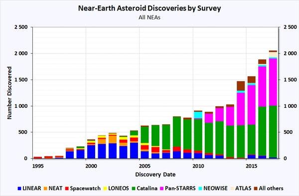 near-Earth asteroids NASA