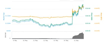 Zcash's performance over the past week.