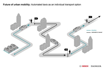 A diagram showing a sample journey using the autonomous system to move around a city.