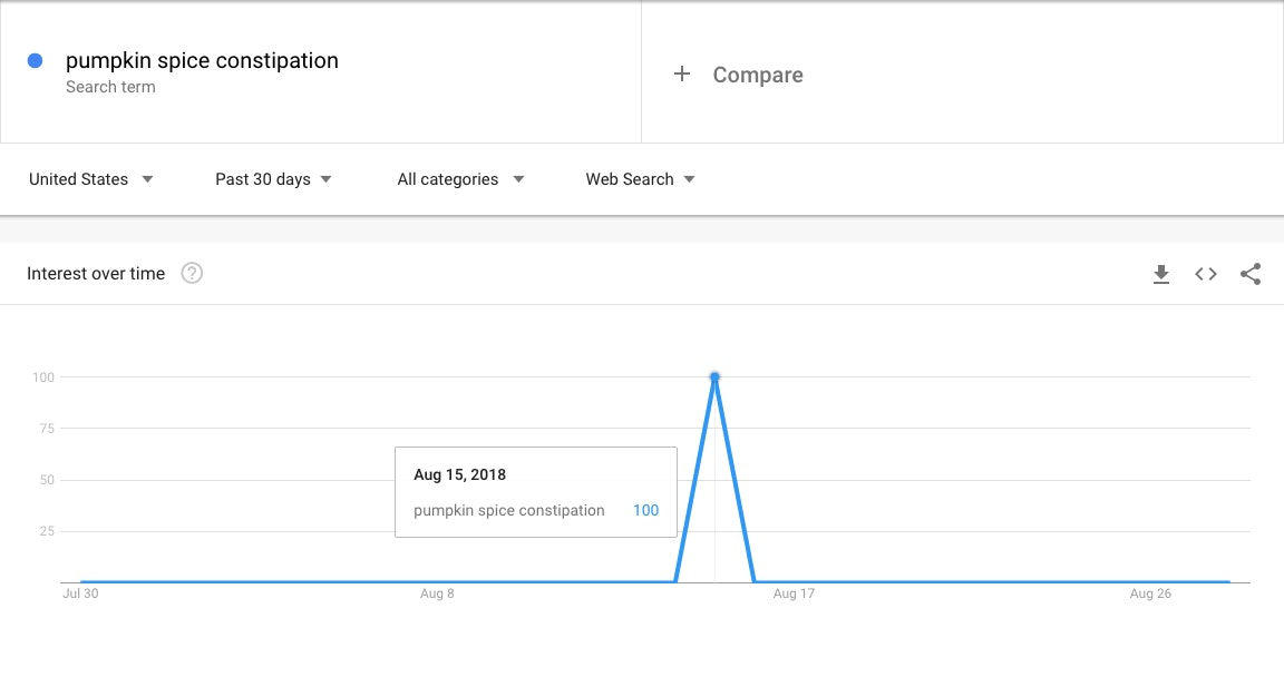"""Google Trends showed a spike in searches for """"pumpkin spice constipation"""" on August 15."""