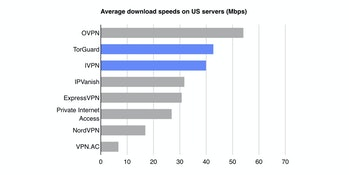 IVPN was one of the fastest providers when we tested US servers using the Internet Health Test. Our budget pick, TorGuard, was faster, but it defaults to the less secure 128-bit encryption. Our non-VPN connection tested at roughly 300 Mbps down. Some tested services are not listed because connection failures prevented some of our tests from completing.