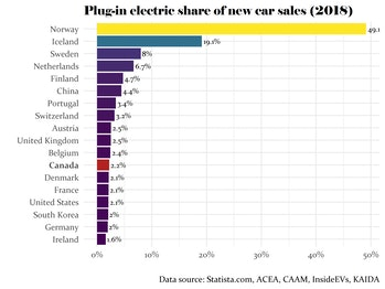 Plug-in electric vehicle share of new car sales (2018)
