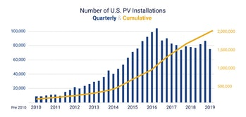 Number of solar installations over time.