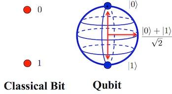 Classical bit and Qubit compared