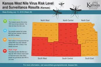 KDHE west nile virus risk