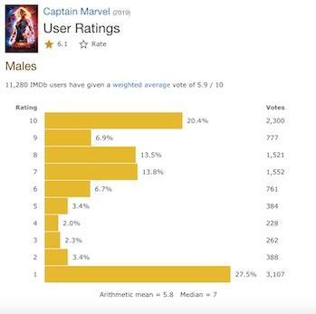 Captain Marvel IMDb Men
