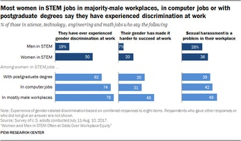 diversity in STEM