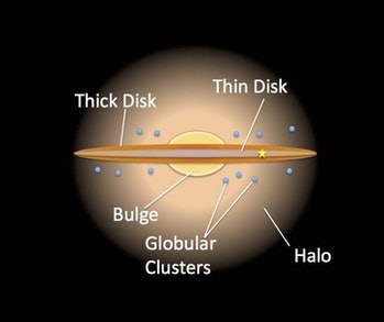 An artist's impression of the Milky Way's thin and thick disc.