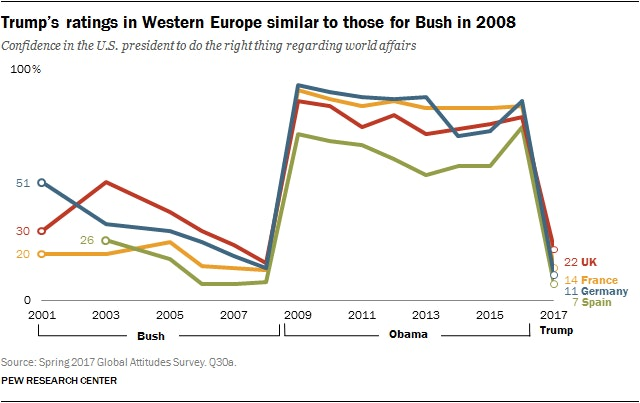 approval rating bush obama trump