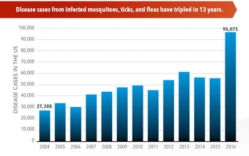 CDC insect diseases