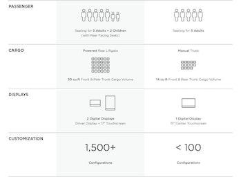 Full tesla showroom specifications chart model 3 vs model S.