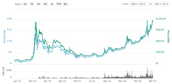 Bitcoin from May 2013 to March 2017.