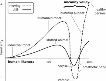 uncanny valley graph