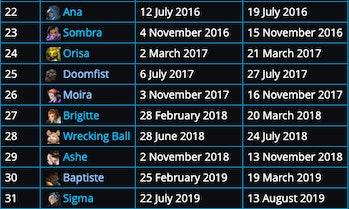 overwatch dlc character release dates