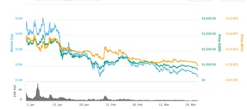 Bitcoin Cash over the past three months.