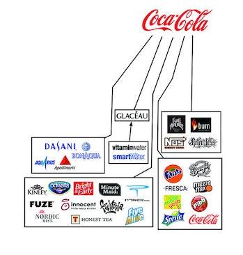 Coca Cola properties.