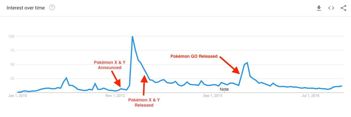 google trends pokemon fusion