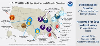 billion dollar disasters
