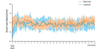 exercise intensity memory heart rate