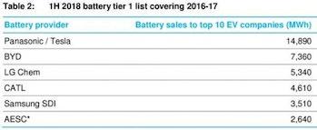 tesla Panasonic electric vehicle battery