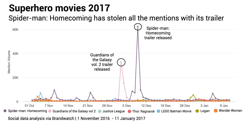 Superhero films Mentions Data by brandwatch