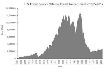national forest timber sales