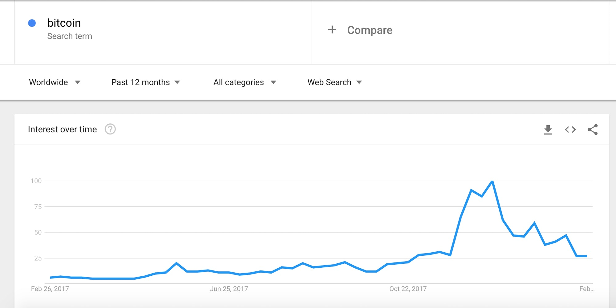 "Google Trends graph of people searching ""bitcoin.'"