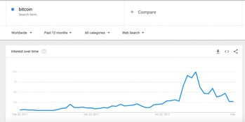 """Google Trends graph of people searching """"bitcoin.'"""