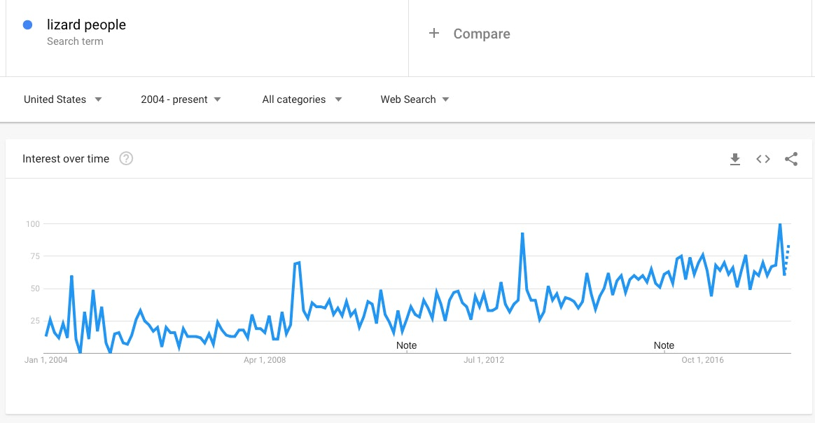 """In the United States, Google searches for """"lizard people"""" have increased steadily over the years."""