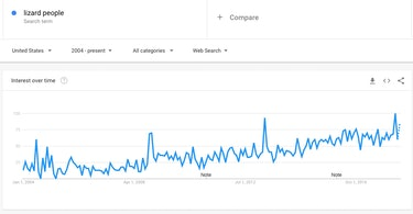 "In the United States, Google searches for ""lizard people"" have increased steadily over the years."