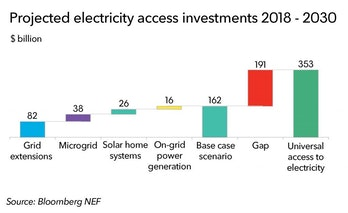 2030 Renewable Energy Targets Goals Projections Schmojections Solar Microgrids