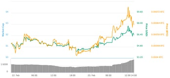Litecoin Cash has jumped in value.