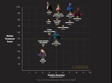 x men movies ranked comics accuracy dark phoenix